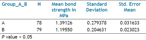 Table 1: Bond strength comparison between groups A (EndoREZ) and group B (RoekoSeal)