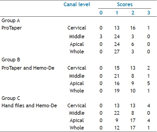 Table 1: Frequency of scores for the residual root canal filling material by the three examiners