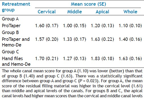 Table 2: Mean scores of the residual root canal filing material after retreatment
