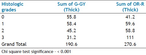 Table 5: Showing the average number of the thick fibers in the upper half of the connective tissue