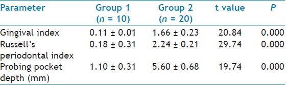 Table 1: Mean ± SD of Clinical Measurements of Groups 1 and 2