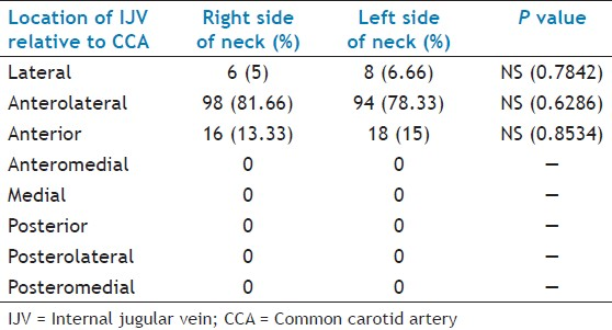 Table 2: Location of IJV in relation to CCA