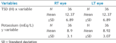 Table 3: Correlation Between TSD And Potassium Levels of Both The Eyes Among Study Subjects