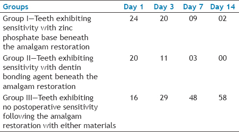 Table 2: The Number of Teeth Exhibiting Postrestoration Sensitivity on Day 1, Day 3, Day 7, and Day 14