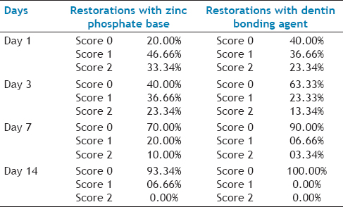 Table 3: The Levels of Sensitivity In Teeth Restored With Zinc Phosphate Base or Dentin Bonding Agent Beneath The Amalgam Restorations