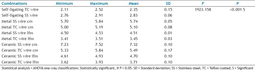 Table 3: Comparison of Means of Frictional Resistance Between Various Variables by One-Way ANOVA Test
