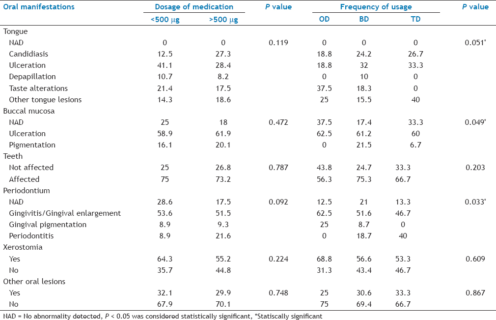 Association Between Oral Manifestations And Inhaler Use In Asthmatic