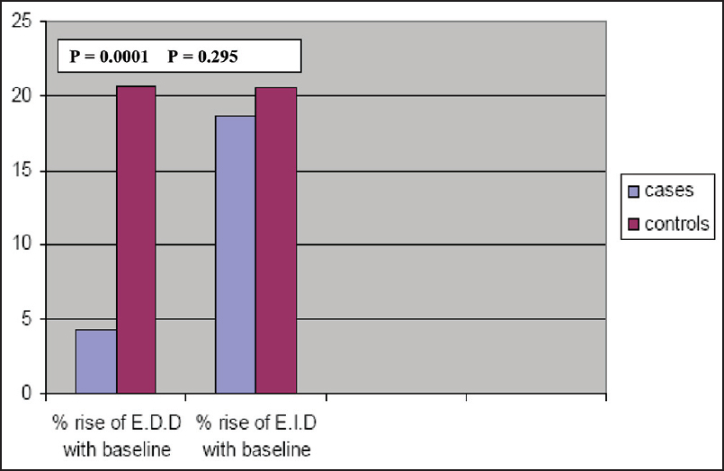 Figure 3: Bar diagram showing percentage rise of brachial artery diameter of a patient with slow coronary flow when compared to baseline