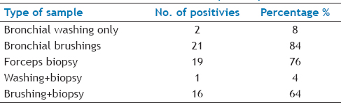 Table 2: Diagnostic Accuracy Of The Different Tissue Sampling Techniques (<i>N</i> = 25)