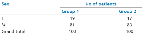 Table 1: Comparison of sex distribution between the two groups