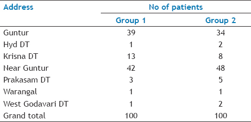 Table 3: Comparison of geographic stratification between the two groups