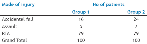Table 4: Comparison of modes of injury between the two groups