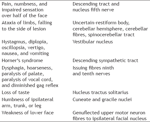Table 1: On Side of Lesion