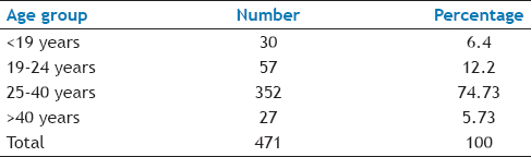 Table 1: Age distribution