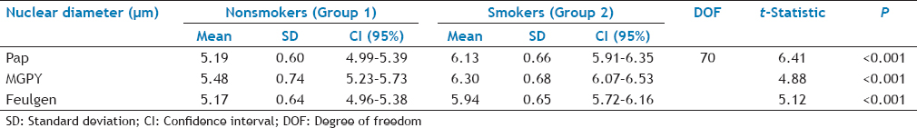 Table 1: Comparison of mean nuclear diameters between smokers and nonsmokers with papanicolaou, methyl green-pyronin y, and feulgen stain
