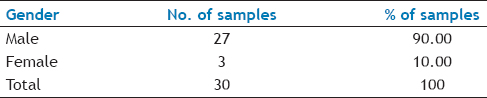 Table 1: Distribution of samples by gender