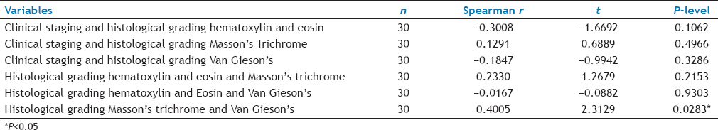 Table 2: Correlation between clinical staging, histological grading H and E, histological grading MT, and histological grading VG by spearman's rank correlation coefficient method