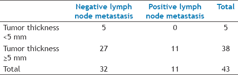 Table 3: Ultrasound Tumor Thickness VS Lymphnode Metastasis in Oral Cancer Patients