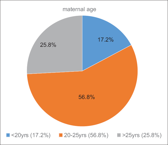 Figure 2: Maternal Age : The above figure shows that 10 patients(17.2%) were less than 20 years and majority were between 20-25 yrs (56.8%) of age