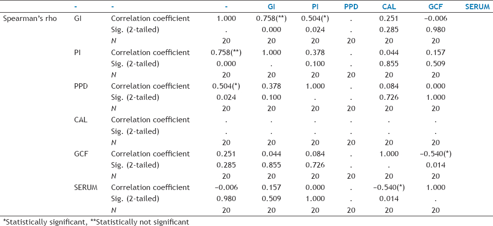 Table 4: Spearman Correlation Test between Gingival Crevicular Fluid (GCF) and Serum and Clinical Parameters in Group I