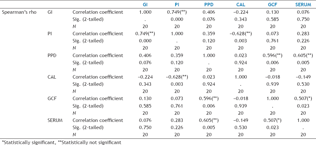 Table 5: Spearman Correlation Test between GCF and Serum and Clinical Parameters in Group II