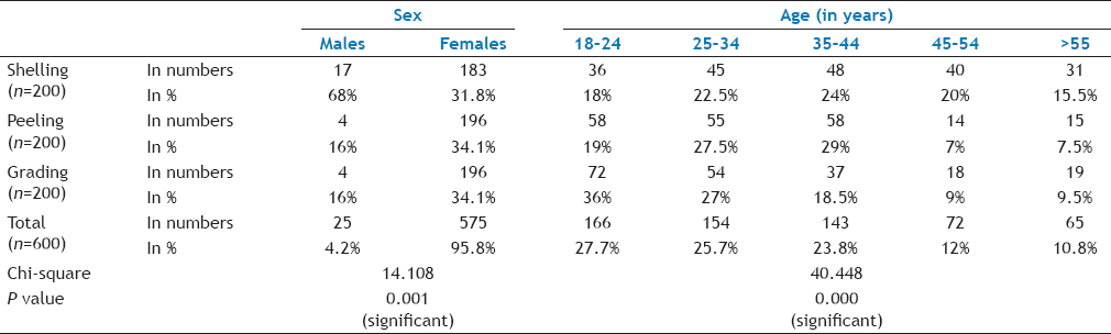 Table 1: Demographic Details About The Study Population