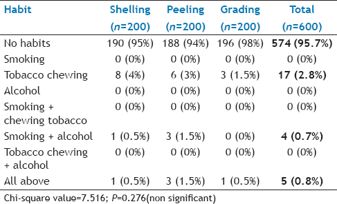 Table 3: Distribution of Study Population Based Upon Whether They Have Any Habit of Tobacco Usage or Alcohol Consumption