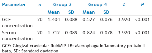 Table 4: Wilcoxon Signed Rank Test To Compare MIP-1B Concentration In GCF And Serum Group 3 And Group 4