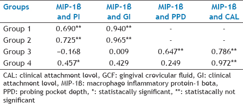 Table 5: Results Of Spearman'S Correlation Test Between GCF And Serum MIP-1B And Clinical Parameters In Group 3
