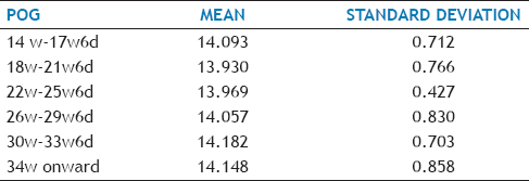Table 3: Mean And Standard Deviation For TCD/AC Of Subgroups Based On POG