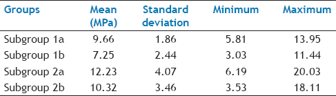 Table 1: Mean And Standard Deviation Of Shear Bond Strength