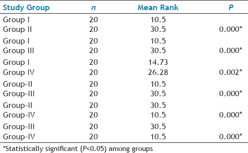 Table 3: Pairwise Comparison Of GCF MIP-1α Levels By Using The Mann-Whitney U Test