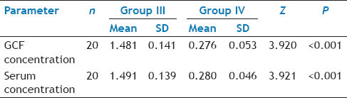 Table 4: The Results Of The Comparison Of GCF And Serum MIP-1α Levels In Groups III And IV Patients (Wilcoxon Signed-Rank Test)
