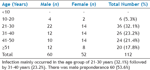 Table 1: Age & Sex Distribution Of Cases