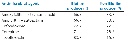 Table 6: Comparison Of Resistance Between Biofilm Producing And Non-Producing Bacteria