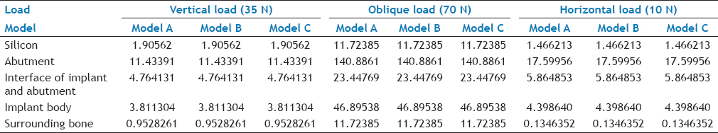 Table 3: Summary Of Comparison Of The Stress Distribution In The 3 Models Under Vertical, Oblique And Horizontal Load