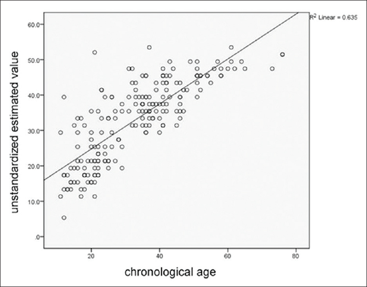 Figure 5: Scattered Plot against Chronological Age and PTR