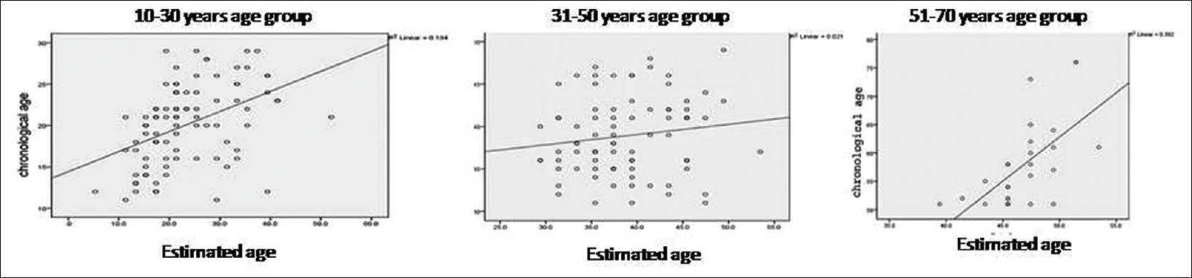 Figure 6: Scattered Plot comparing Chronological Age and Estimated Age in Different Age Groups