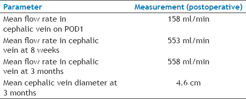 Table 2: Postprocedural Vascular Access-Related Parameters