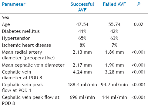 Table 3: Parameters and Their Measurements Pre And Post Avf Creation at Prespecified Intervals