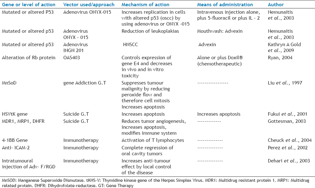 TABLE 1: Gene therapy approaches in oral cancer and precancer (adapted from sonia)<sup>[18]</sup>