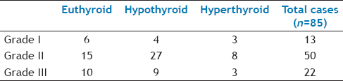 TABLE 1: Comparison of cytological grade with thyroid hormone profile
