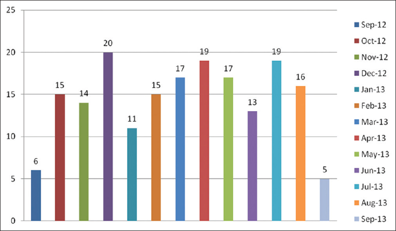 Figure 1: Figure-1 shows the month-wise distribution of hospitalized cases presented with diarrhea across the year. The number of cases appears to increase during summer even though there is an uneven distribution of cases in other seasons