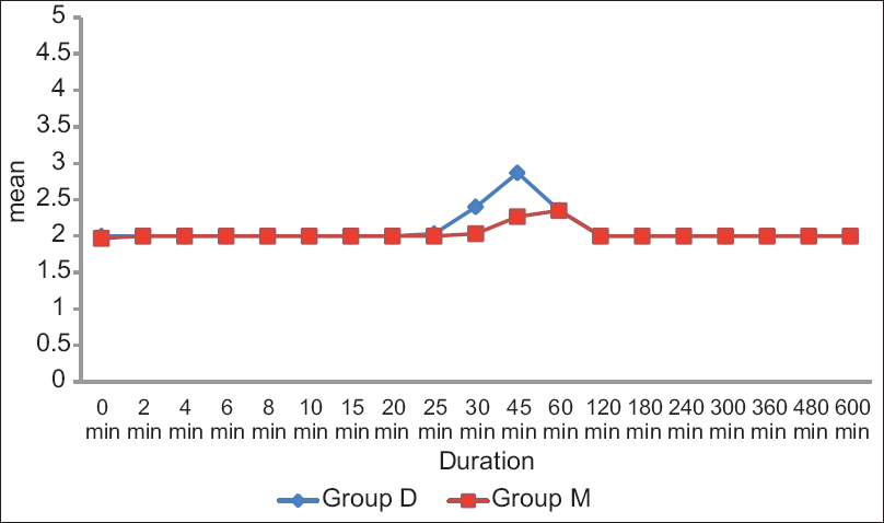 Figure 2: Comparison of sedation score (RSS) in two groups. Group M - Magnesium sulfate; Group D – Dexmedetomidine. RSS – Ramsey sedation score