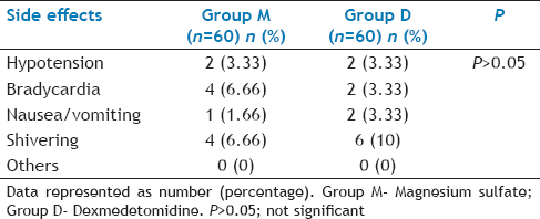 Table 3: Comparison of Side Effects in Two Groups