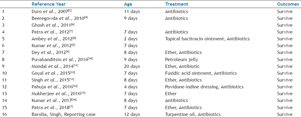 Table 1: Reported Cases of Umbilical Myiasis
