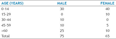 Table 2: Age and Sex Distribution of Cases