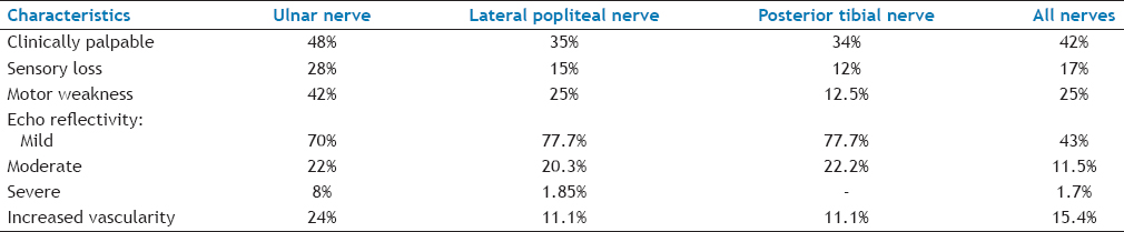 Table 3: Clinical and Sonographic Findings of Major Peripheral Nerves in Leprosy Patients