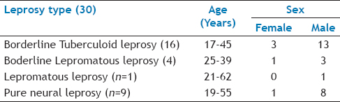 Table 1: Profile of Leprosy Patients Included in Study
